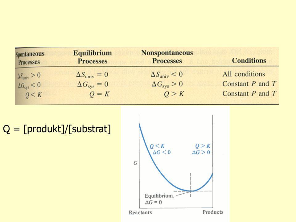 Q = [produkt]/[substrat]
